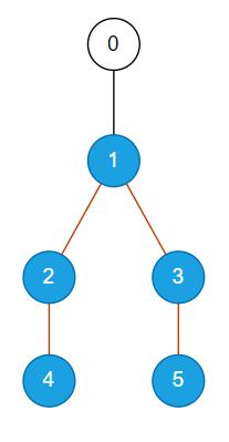 Sample 2 - TestCase 1