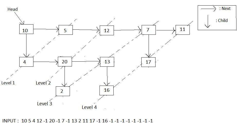 Sample Multi-level List